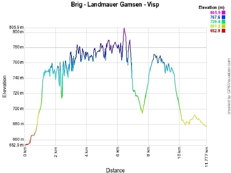 Höhenprofil: Brig - Landmauer Gamsen - Visp