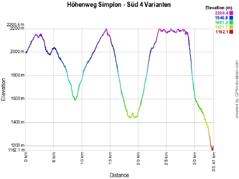 Höhenprofil: Höhenweg Simplon - Süd 4 Varianten