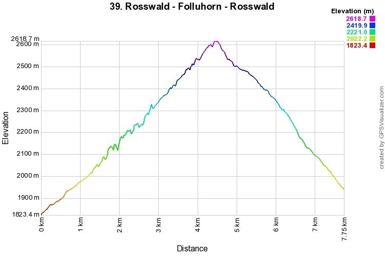 Höhenprofil: Rosswald - Folluhorn - Rosswald