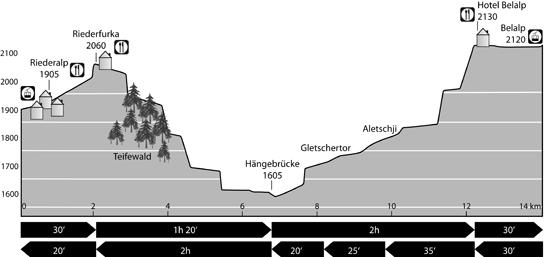 Höhenprofil: Belalp - Haengebruecke - Riederalp