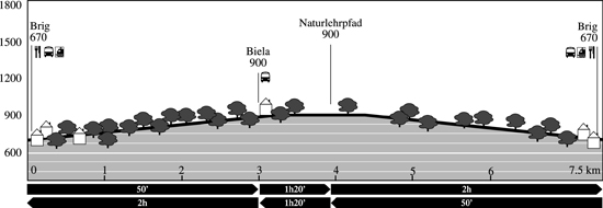 Höhenprofil: Naturlehrpfad Achera Biela