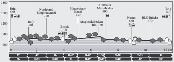 Höhenprofil: Erlebnispfad Bahn-Natur-Kunst