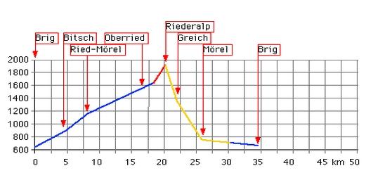 Höhenprofil: Brig - Bitsch - Oberried - Riederalp - Greich - Mörel - Bitsch - Brig