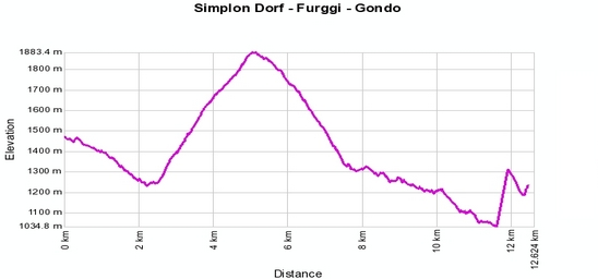 Höhenprofil: Simplon Dorf - Furggi - Gondo