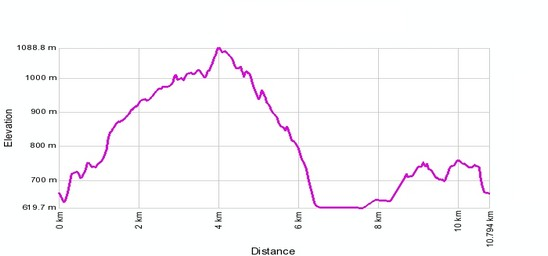 Höhenprofil: Rundweg Susten - Teufelsbrücke