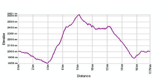 Höhenprofil: Simplonpass - Bistinenpass - Fülmoos - Simelipass - Fulmoss - Sirvoltesattel - Nideralp - Simplonpass