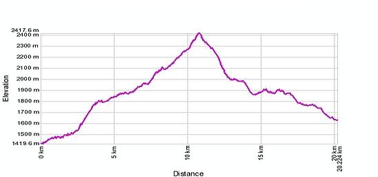 Höhenprofil: Binn - Binntalhütte - Albrunpass - Alpe Devero