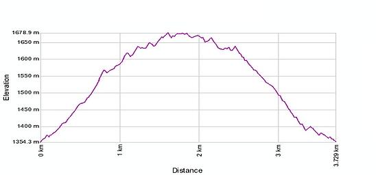 Höhenprofil: Jordiweg im Zwischbergental