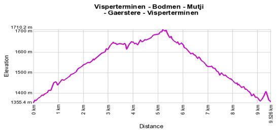 Höhenprofil: Visperterminen - Bodmen - Mutji - Gaerstere - Visperterminen