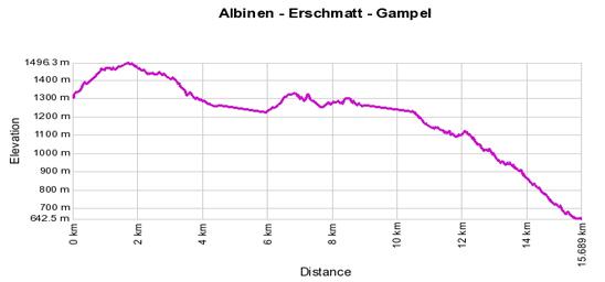 Höhenprofil: Albinen - Erschmatt - Gampel