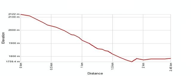Höhenprofil: Graechen - Hannigalp