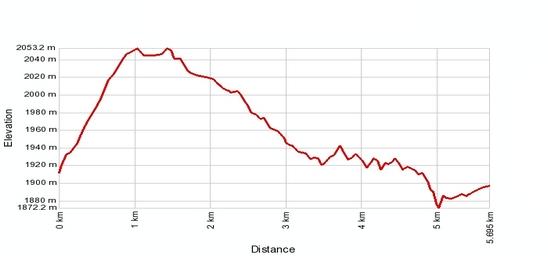 Höhenprofil: Riederalp (Golmenegg)  - Gopplerluecke - Bettmersee - Bettmeralp - Riederalp Mitte