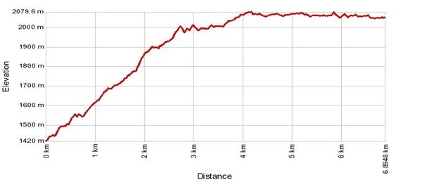 Höhenprofil: Embd - Schalb - Pletschen - Moosalp (Höhenweg)
