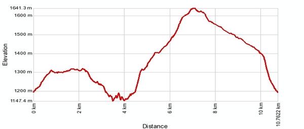 Höhenprofil: Rundgang Mund