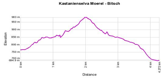 Höhenprofil: Kastanienselve Moerel - Bitsch