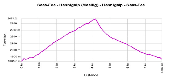 Profil de d&eacute;nivel&eacute;: Saas-Fee - Hannigalp (Maellig) - Hannigalp - Saas-Fee