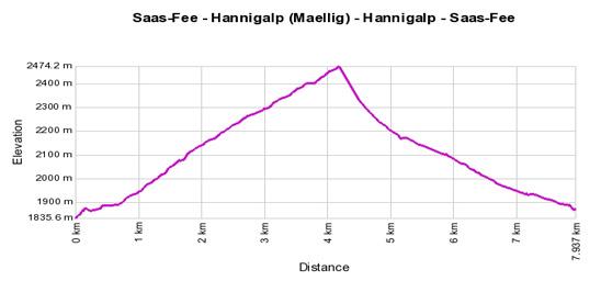 Höhenprofil: Saas-Fee - Hannigalp (Maellig) - Hannigalp - Saas-Fee