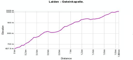 Höhenprofil: Lalden - Gsteinkapelle