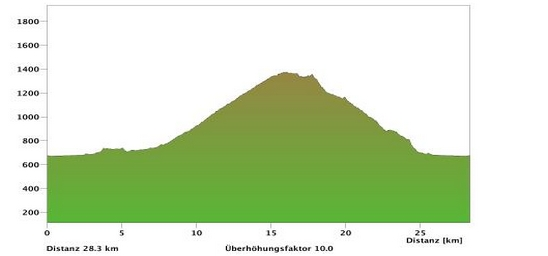 Höhenprofil: Aletschdoerfer  (Brig - Mörel - Goppisberg - Ried-Mörel - Ebnet - Brig)