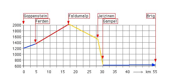 Höhenprofil: Faldumalp