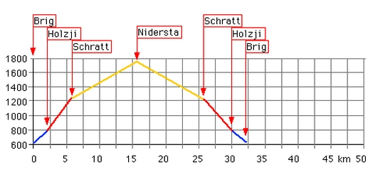 Höhenprofil: Nidersta-Nanztal