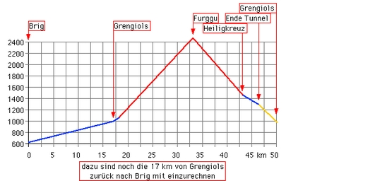 Höhenprofil: Furggu: Brig - Grengiols - Breithorn