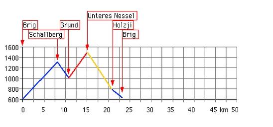 Höhenprofil: Unteres Nessel
