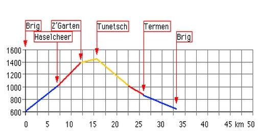Höhenprofil: Tunetsch 16