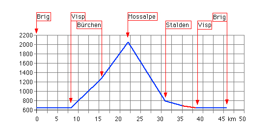 Höhenprofil: Moosalpe