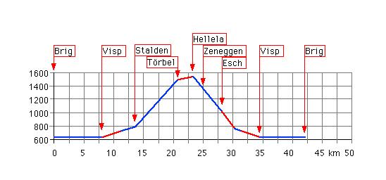 Höhenprofil: Hellela