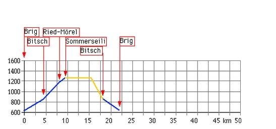 Höhenprofil: Summerseili  (Brig - Ried-Mörel - Brig)