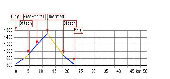 Höhenprofil: Oberried  ( Brig - Ried-Mörel - Oberried - Brig)