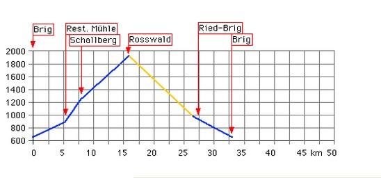 Höhenprofil: Rosswald