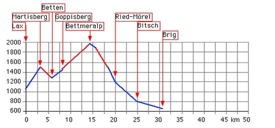 Höhenprofil: Bettmeralp (Lax - Martisberg - Betten - Bettmeralp - Ried-Mörel - Brig)