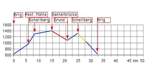 Höhenprofil: Ganterbruecke