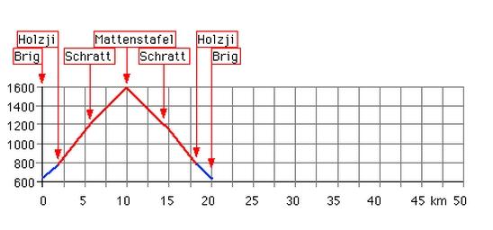 Höhenprofil: Mattenstafel
