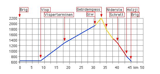Höhenprofil: Visperterminen-Gebidem