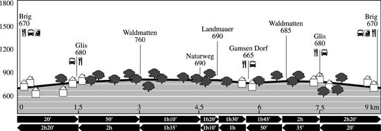 Profil de dénivelé: Kulturweg Landmauer Gamsen